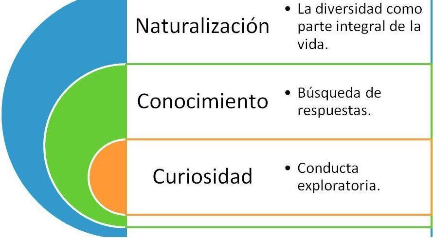 esquema naturalizacion, conocimiento y curiosidad
