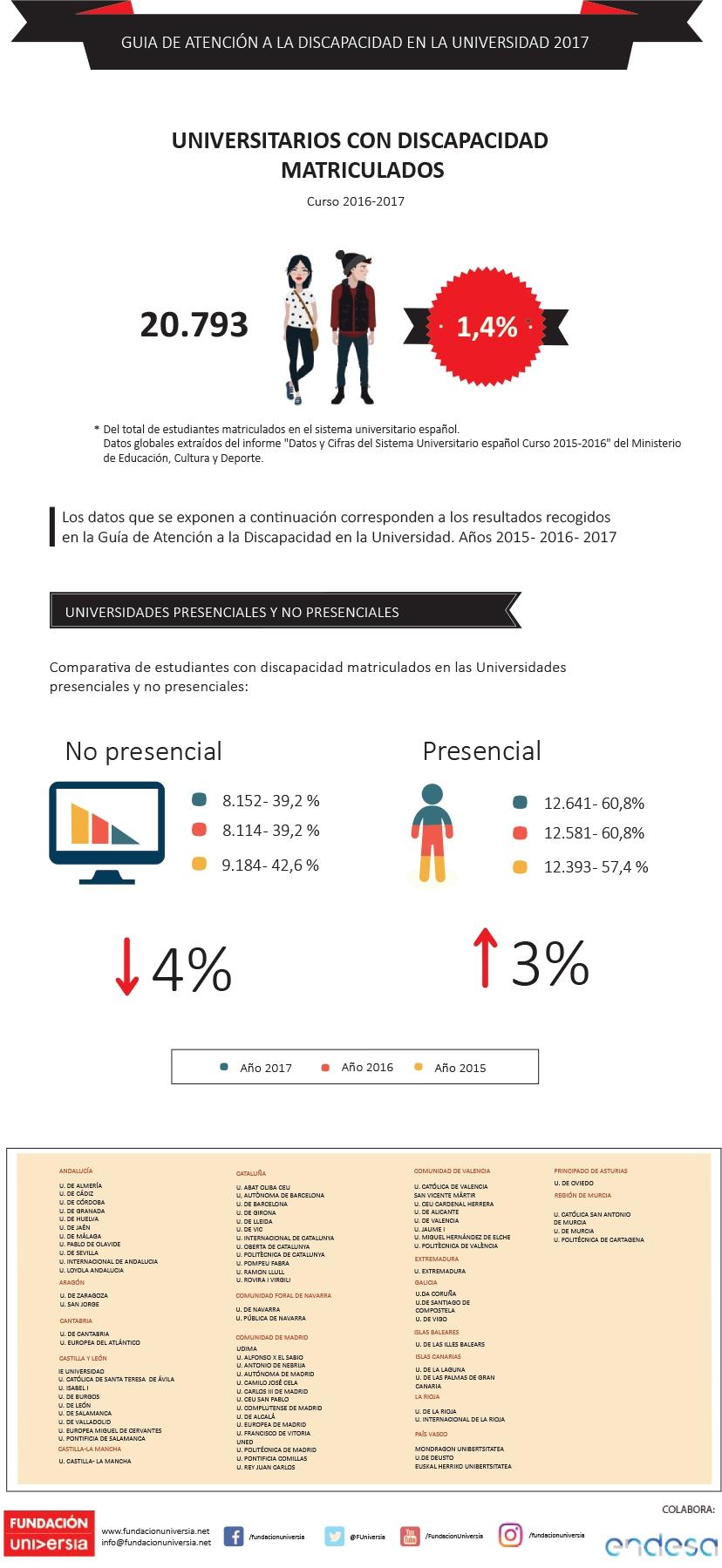 infografia rsumen de datos de la guia de discapacidad 2017
