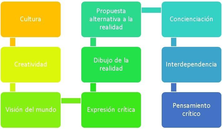 cuadro resumen de la cultura e inclusión