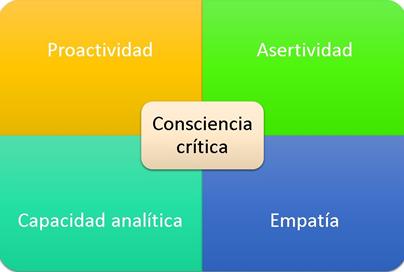 Diagrama sobre la Consciencia crítica