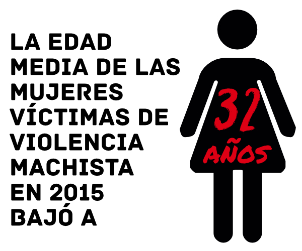 La edad media de las víctimas de violencia machista en 2015 fue de 32 años, la más baja registrada